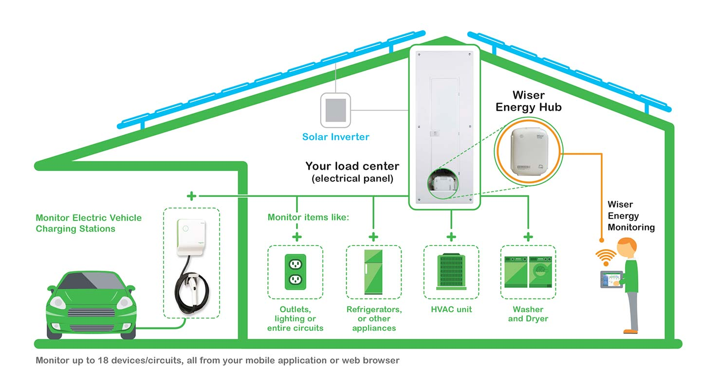 Schneider Electric Ev Charger Wiring Diagram 44 Wiser Energy Home Ic 1440x800 Introduces The System To Empower